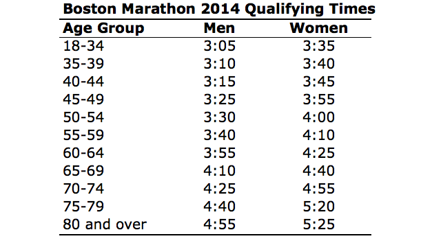 Boston Marathon qualifying standards