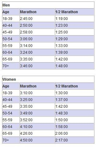 On how to beat these times and qualify for new york city marathon